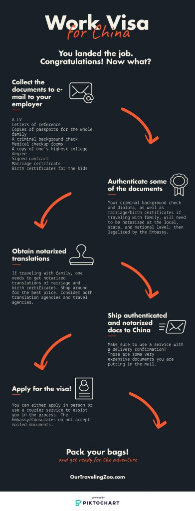 Work visa for China infographic